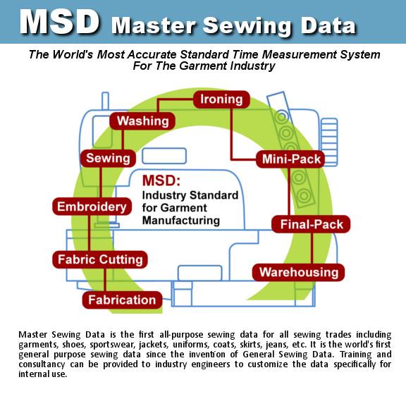 Master Sewing Data