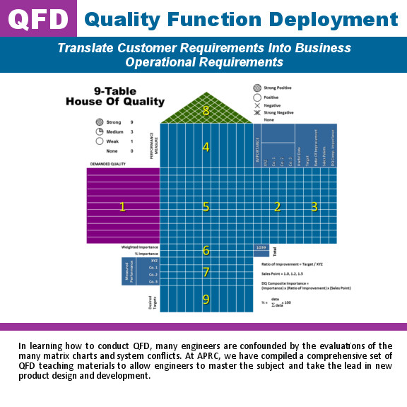 Quality Function Deployment